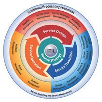 Проектирование ИТ - услуг в соответствии с ITIL®: управление качеством и рисками. Часть 2. Подготовка к экзамену ITIL® PPO